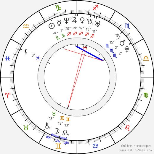Keiran Lee Astro Birth Chart Horoscope Date Of Birth