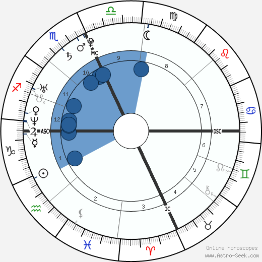 Marcus Branstad wikipedia, horoscope, astrology, instagram