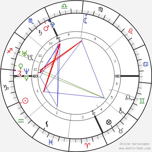 Marcus Branstad день рождения гороскоп, Marcus Branstad Натальная карта онлайн