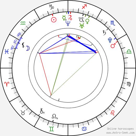 Max Riemelt astro natal birth chart, Max Riemelt horoscope, astrology