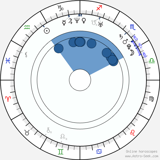 Remy Ryan wikipedia, horoscope, astrology, instagram