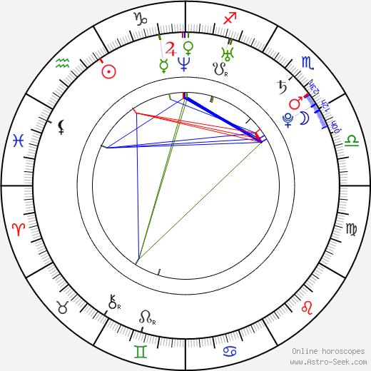Remy Ryan день рождения гороскоп, Remy Ryan Натальная карта онлайн