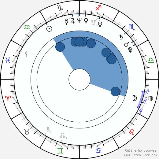 Romi Aboulafia wikipedia, horoscope, astrology, instagram