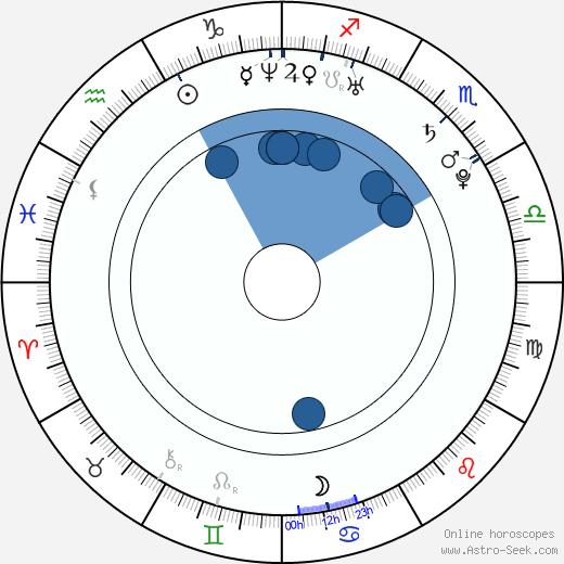 Shin-yeong Jang wikipedia, horoscope, astrology, instagram