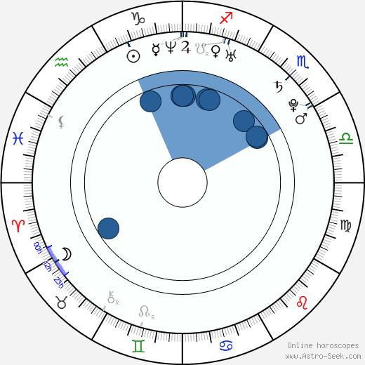 Taraneh Alidoosti wikipedia, horoscope, astrology, instagram