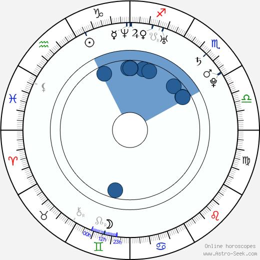 Victor Rasuk wikipedia, horoscope, astrology, instagram