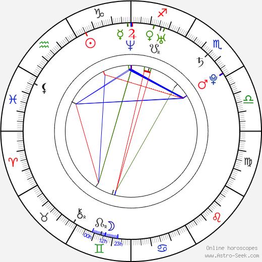 Виктор Расук Victor Rasuk день рождения гороскоп, Victor Rasuk Натальная карта онлайн