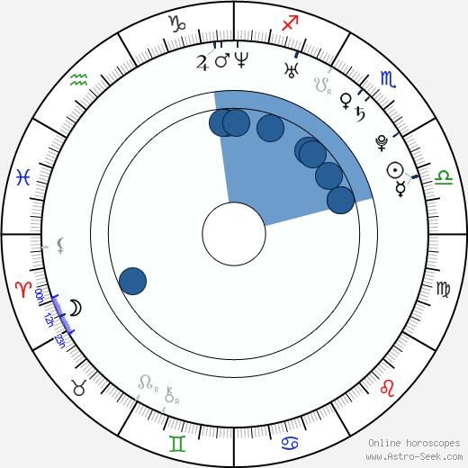 Adrienne Rusk wikipedia, horoscope, astrology, instagram