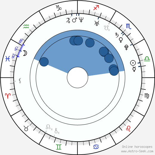 Alexander Gazsi wikipedia, horoscope, astrology, instagram