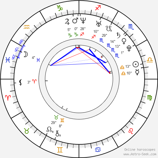 Alexander Gazsi birth chart, biography, wikipedia 2020, 2021