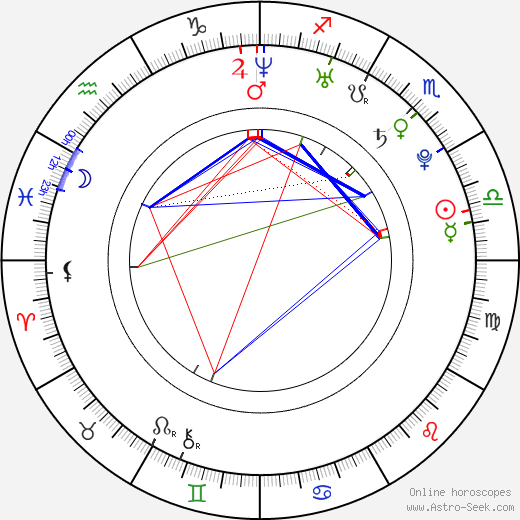Alexander Gazsi birth chart, Alexander Gazsi astro natal horoscope, astrology