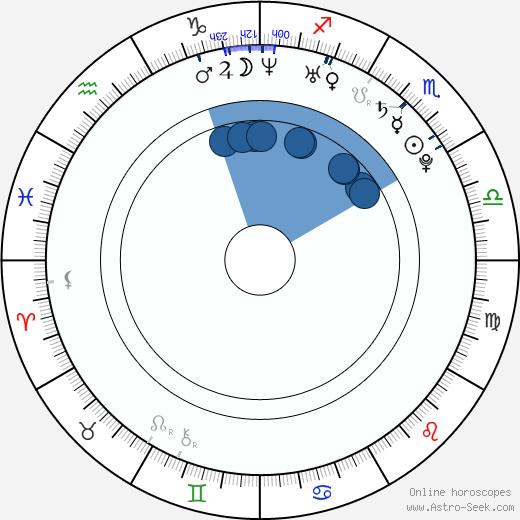 Anikka Albrite wikipedia, horoscope, astrology, instagram