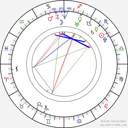 Anikka Albrite birth chart, Anikka Albrite astro natal horoscope, astrology