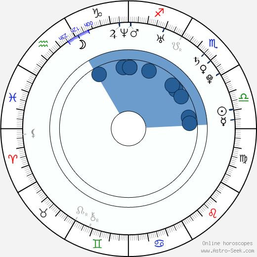 Anna Gzyra wikipedia, horoscope, astrology, instagram