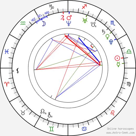 Anna Gzyra birth chart, Anna Gzyra astro natal horoscope, astrology