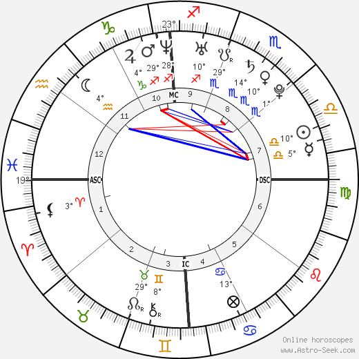 Ashlee Simpson birth chart, biography, wikipedia 2018, 2019