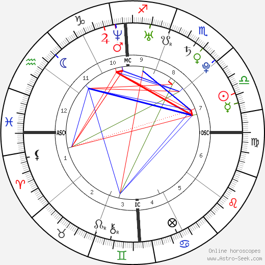 Ashlee Simpson astro natal birth chart, Ashlee Simpson horoscope, astrology