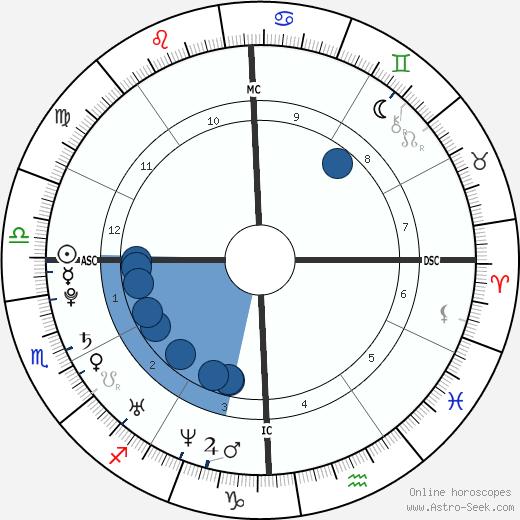 Baby Fae wikipedia, horoscope, astrology, instagram