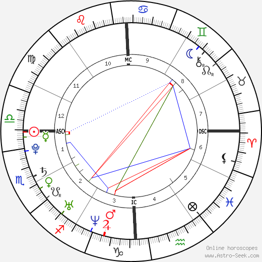Baby Fae astro natal birth chart, Baby Fae horoscope, astrology