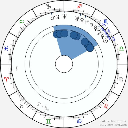 Ben Giroux wikipedia, horoscope, astrology, instagram