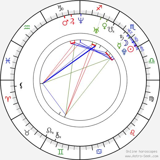 Ben Giroux день рождения гороскоп, Ben Giroux Натальная карта онлайн