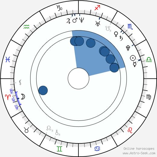 Chiaki Kuriyama wikipedia, horoscope, astrology, instagram
