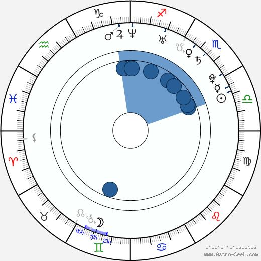 Cristina Ioana Socolan wikipedia, horoscope, astrology, instagram