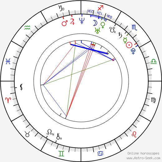 Emilie Ullerup birth chart, Emilie Ullerup astro natal horoscope, astrology