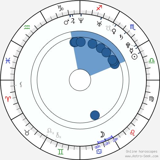 Emily Schooley wikipedia, horoscope, astrology, instagram