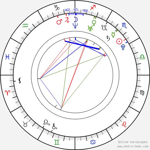 Finn Wittrock birth chart, Finn Wittrock astro natal horoscope, astrology