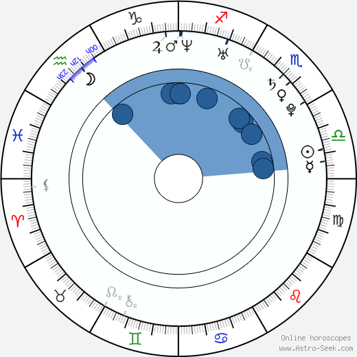 James Hébert wikipedia, horoscope, astrology, instagram