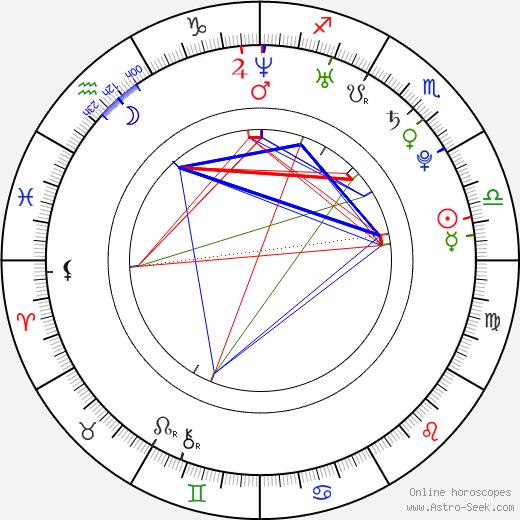 James Hébert tema natale, oroscopo, James Hébert oroscopi gratuiti, astrologia