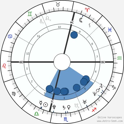 Jean-Baptiste Grange wikipedia, horoscope, astrology, instagram