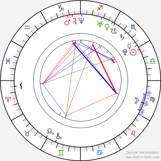 Jessica Michibata birth chart, Jessica Michibata astro natal horoscope, astrology