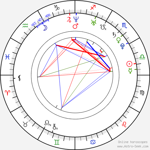 Jessica Parker Kennedy birth chart, Jessica Parker Kennedy astro natal horoscope, astrology
