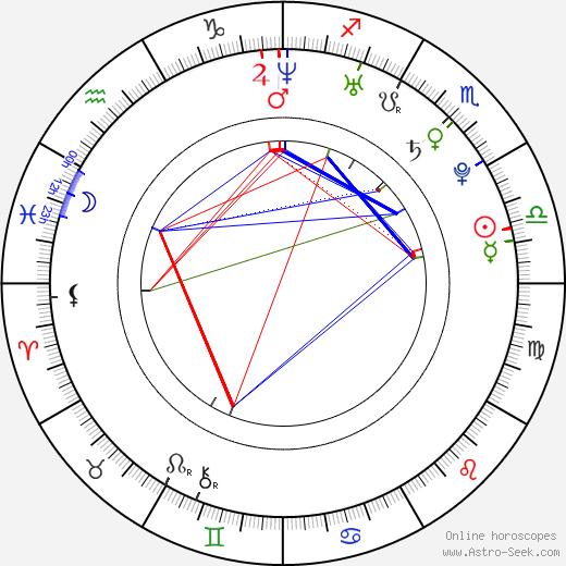 Joanna Pacitti день рождения гороскоп, Joanna Pacitti Натальная карта онлайн