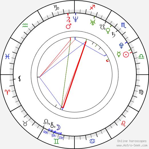 João Pedro Sousa astro natal birth chart, João Pedro Sousa horoscope, astrology