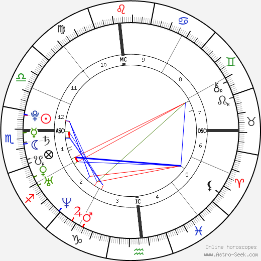 Katy Perry astro natal birth chart, Katy Perry horoscope, astrology