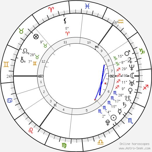 Kelly Osbourne birth chart, biography, wikipedia 2019, 2020