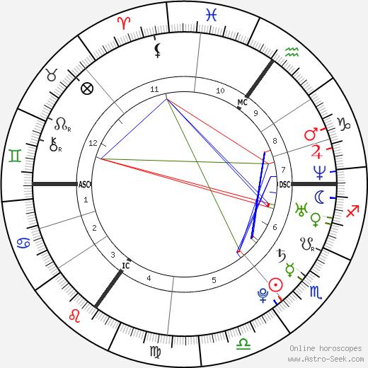 Kelly Osbourne astro natal birth chart, Kelly Osbourne horoscope, astrology