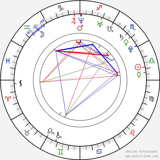 Lena Katina astro natal birth chart, Lena Katina horoscope, astrology