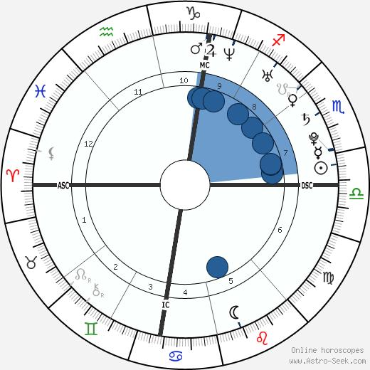 Lindsey Vonn wikipedia, horoscope, astrology, instagram