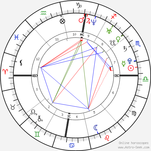 Линдси Вонн Lindsey Vonn день рождения гороскоп, Lindsey Vonn Натальная карта онлайн