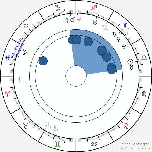 Magdalena Frackowiak wikipedia, horoscope, astrology, instagram