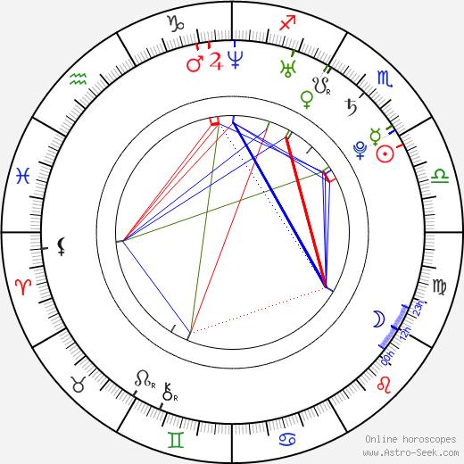 Marina Tseva birth chart, Marina Tseva astro natal horoscope, astrology