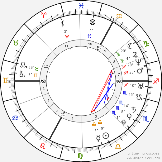 Marion Bartoli birth chart, biography, wikipedia 2018, 2019