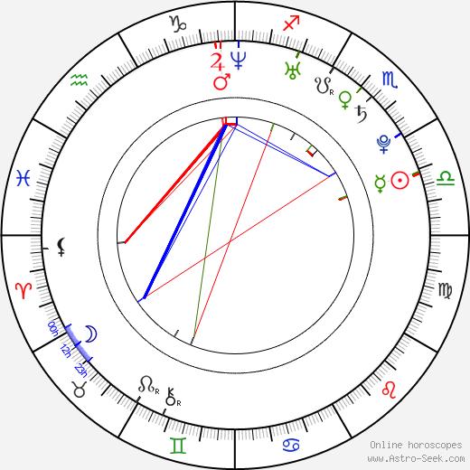 Марта Макайзек Martha MacIsaac день рождения гороскоп, Martha MacIsaac Натальная карта онлайн