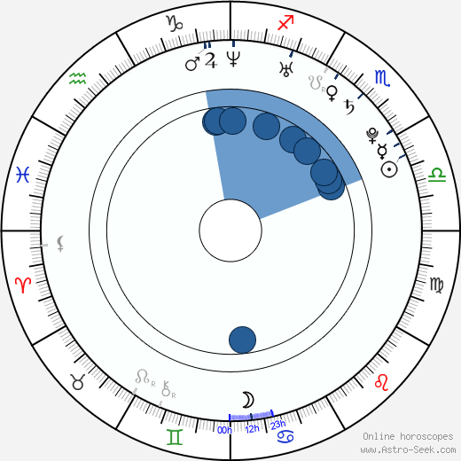 Melissa Lauren wikipedia, horoscope, astrology, instagram