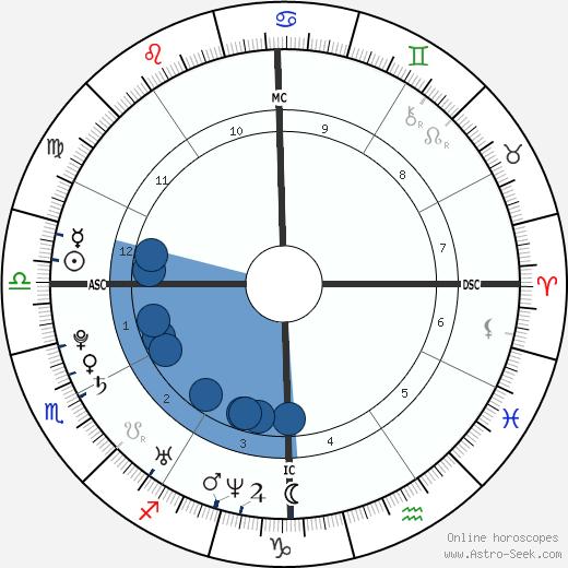 Peter Birney wikipedia, horoscope, astrology, instagram