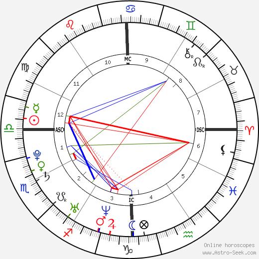 Peter Birney день рождения гороскоп, Peter Birney Натальная карта онлайн